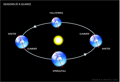 Illustration that weather seasons are related to the Earth's axis tilt; Summer on the hemisphere pointed toward the sun (northern or southern), and winter for the hemisphere pointed away. (Credit: Ben McGee)