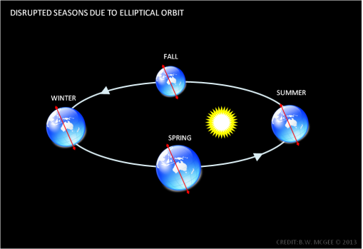 With an elliptical orbit, (where during half the year the Earth is much closer to the Sun than the other), Earth's seasons are global and driven by proximity to the Sun. (Credit: Ben McGee)